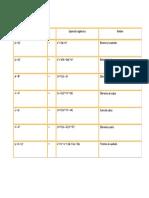 Productos Notable (Formulas)