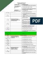 RINGKASAN RPTCHEMF4 (1)