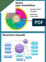Paparan Dapodik for PIP SD