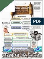Constitucional Processo legislativo