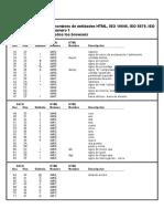 Tabla de ASCII Estándar, Nombres de Entidades HTML