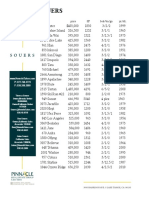 2015 Souers Sales.pages