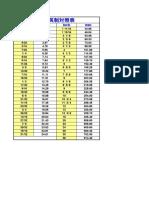 常用英制对照表