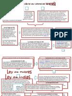 Evolucion de Las Ley en Venezuela, India y Pobres.