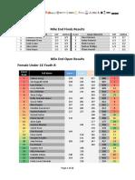 BlokFest Mile End 2015_16 Results