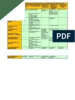 Ctadro de Grupos y Areas Del Conocimiento Pmbok 5ta Edicion (Autoguardado)