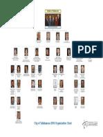 City of Tallahassee Organizational Chart