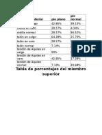 Tabla Porcentajes en Miembro Inf y Sup