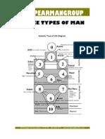 The Three Types of Man