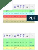 Tabla Periodica Datos