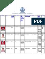 ips officers gradation list north zone