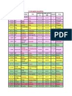 Durg Jn. Railway Time Table