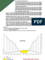 Indices Bioclimatiques