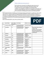 HUDA Drawing Protocol Document