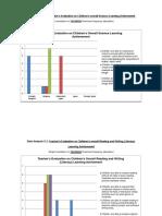 Data Analysis on the effect of preschool environment on children learning