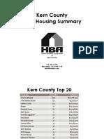 Kern County Housing Summary 2015