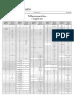 Tabla Comparativa Cód Civil - Edicion Epub