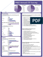 2015 MD Annual ITP Survey (3)