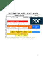L'Organisation Juridictionnelle en France distinction entre ordre judiciaire et administratif