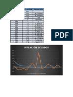 Inflacion y sueldo basico Ecuador 2000-2015