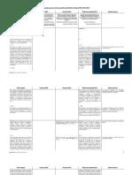Reforma Política de la Ciudad de México. Cuadro comparativo 2001-2010-2016