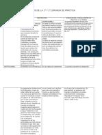 Analisis de Practica Lucerito