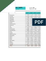 6.1 Produccion Bruta Per Capita 2007 - 2013 Soles Corrientes
