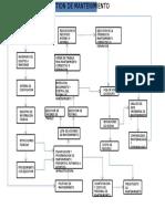 Estructura de Mantenimiento