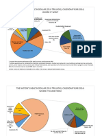 Pie Chart Sources Expenditures