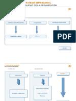 Estrategia Empresarial Personalidad de La Organización
