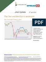 Yen Euro for Spreadex