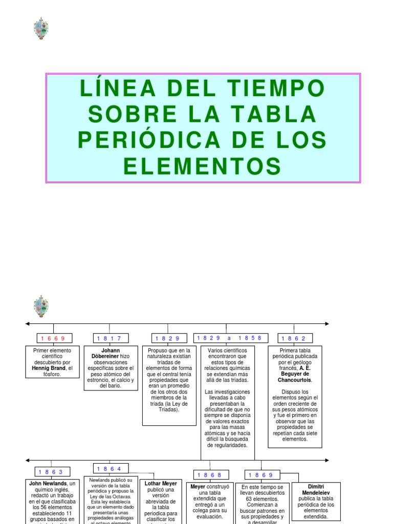 Linea del tiempo del sistema periodico 1 urtaz Image collections