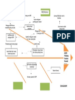 Diagram Fishbone