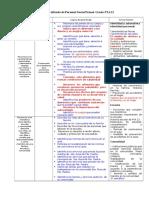 Copia de Cartel Diversificado de Personal Social Primer Grado FYA 12[1]