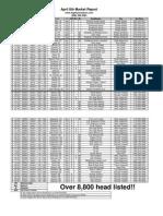 April 8th Market Report