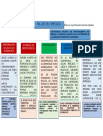 Mapa conceptual sobre fallos del mercado
