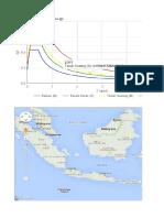 Respon Spektra Jakarta