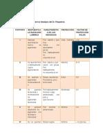 TABLA 1 Clasificación de Los Fototipos Del Dr. Fitzpatrick.