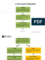 Federal Case Flow Chart
