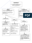 Contracts Final Flow Chart[1]