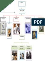 Mapa Conceptual Tipos de Robots