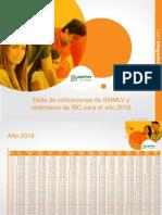 Tabla SMMLV y Redondeos IBC 2016