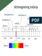 Spektar elektromagnetnog zračenja