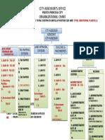 CAO Organizational Chart