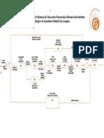 Diagrama de Bloques_ITQ_Los Chacortas