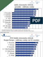 Indeks ekonomskih sloboda 2016. - Grafovi