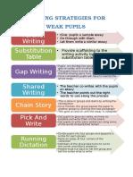 Writing Strategies for Weak Pupils