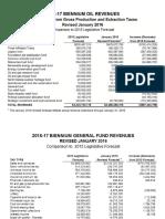 ND Budget Shortfall