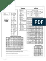 FPE Model Coding
