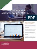 50 Marketing Charts 2015 Percolate